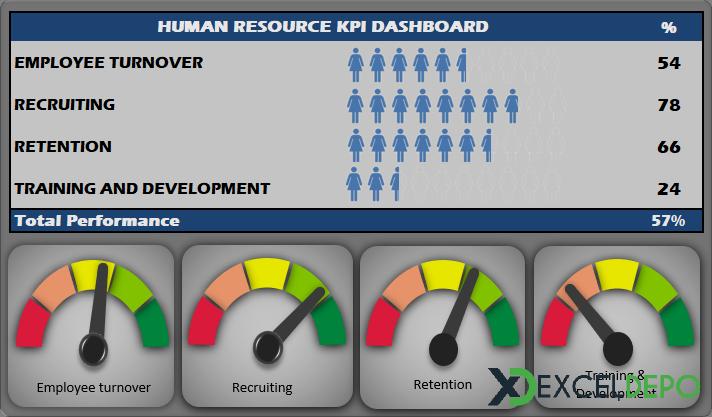 HR KPI Dashboard Örneği